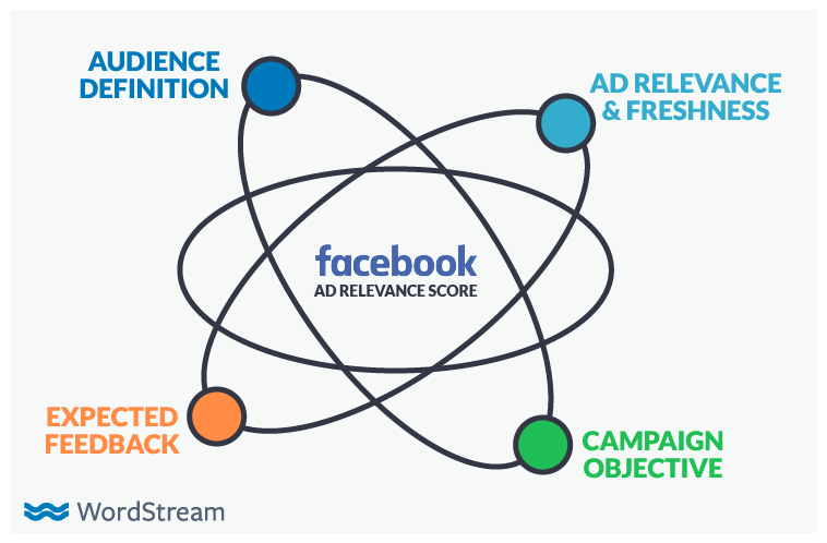 Facebook ad costs relevance score concept