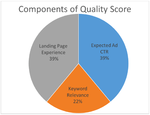 quality score components