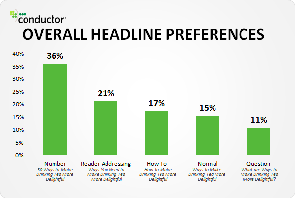 headlines with numbers data