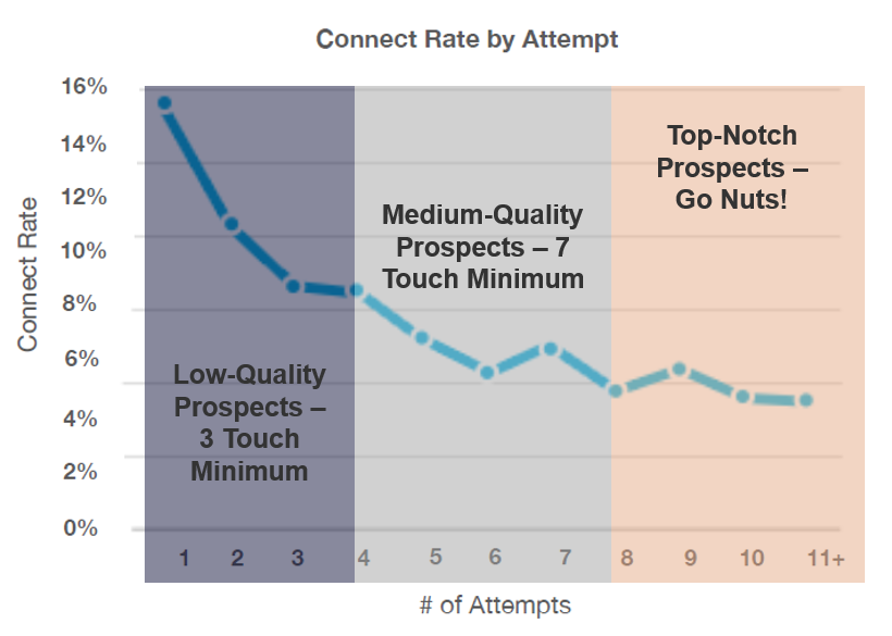 connect rate rule of thumb