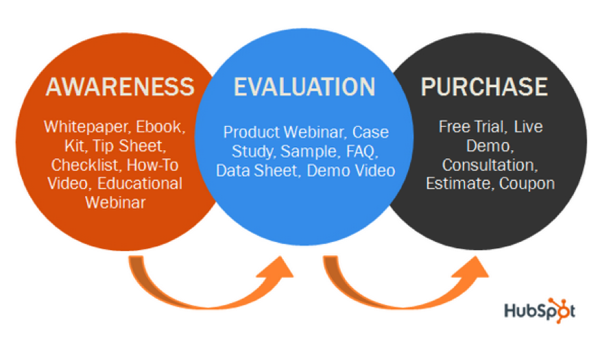 Content advertising content marketing funnel