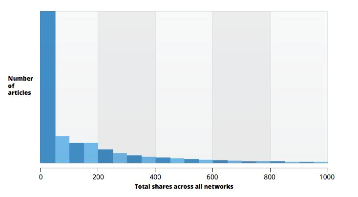 Content amplification BuzzSumo content survey data