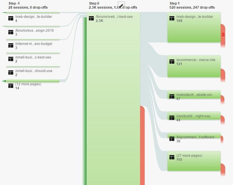 Content consolidation conversion pathways Google Analytics
