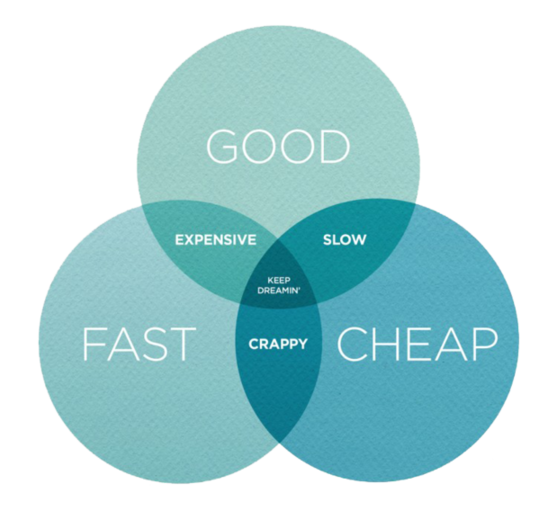 Content marketing advice project management Venn diagram