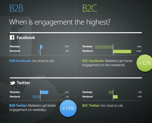 Content marketing advice using data