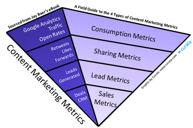 Content marketing analytics inverted pyramid model