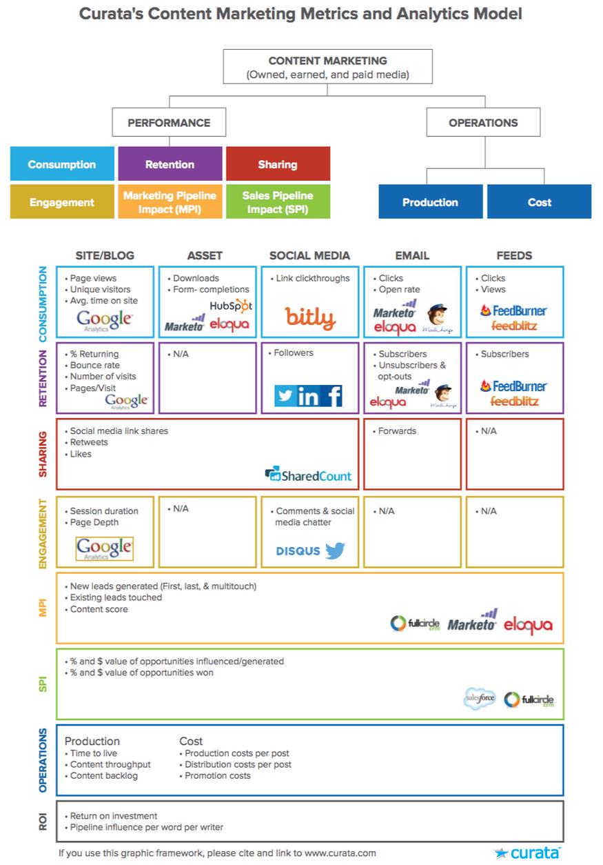 Content marketing analytics model