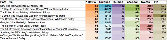 Content marketing analytics Moz