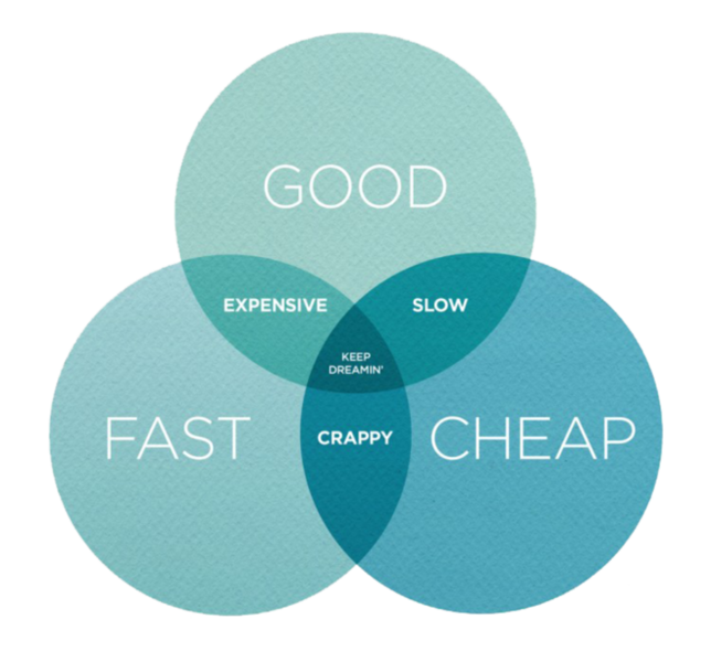 Content marketing challenges good fast cheap pick two