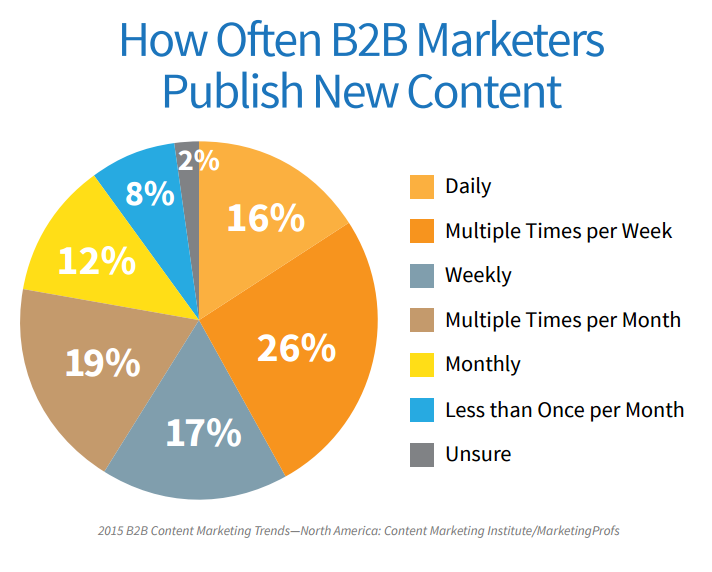 Content marketing challenges publishing frequency