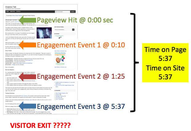Content marketing metrics engagement hits diagram