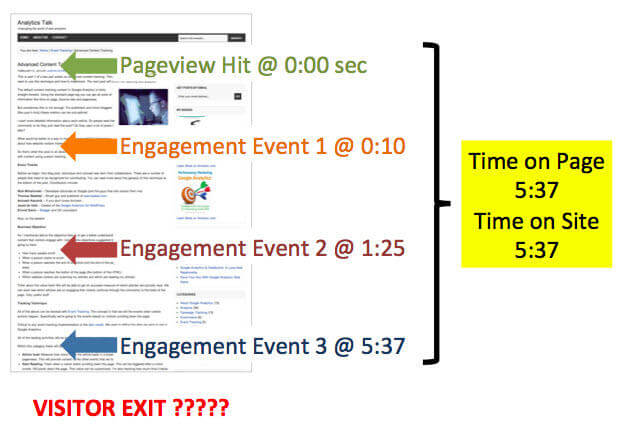 Content marketing metrics engagement hits diagram