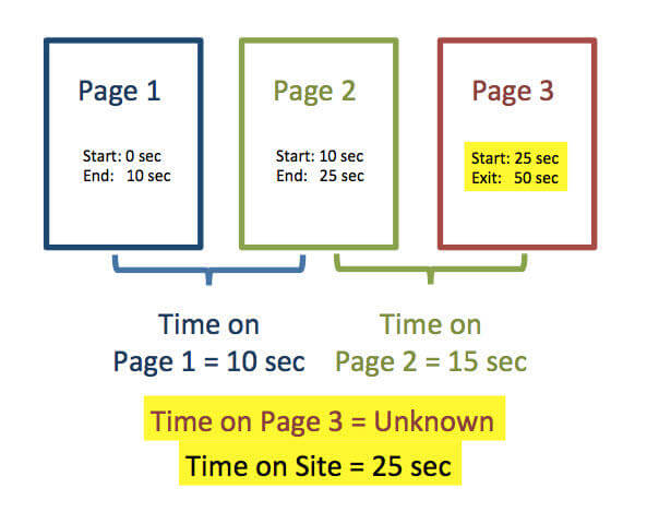Content marketing metrics time on page diagram