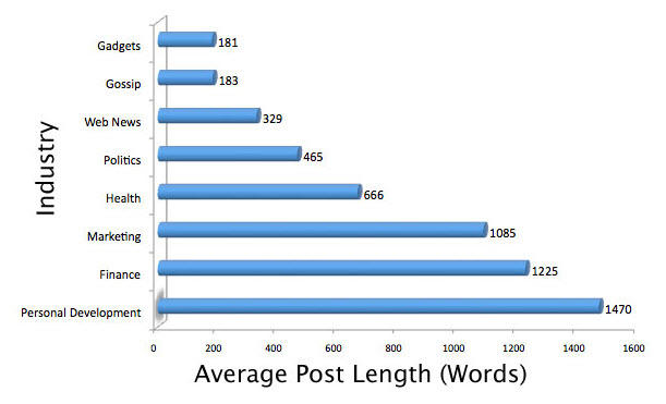 Content marketing stats blog post length by industry