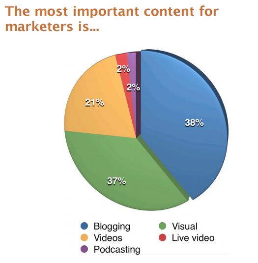 Content marketing stats popular content formats