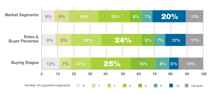 Content marketing stats segments