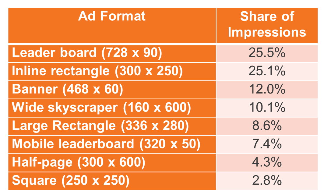 Content remarketing ad format impression share