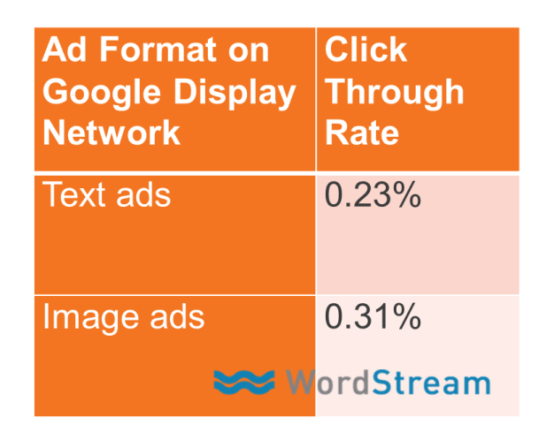 Content remarketing ad text CTR