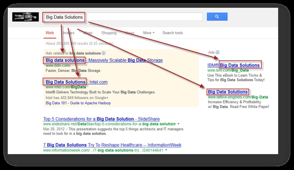 Content remarketing big data ads