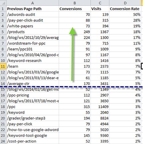 Content remarketing conversion path analysis