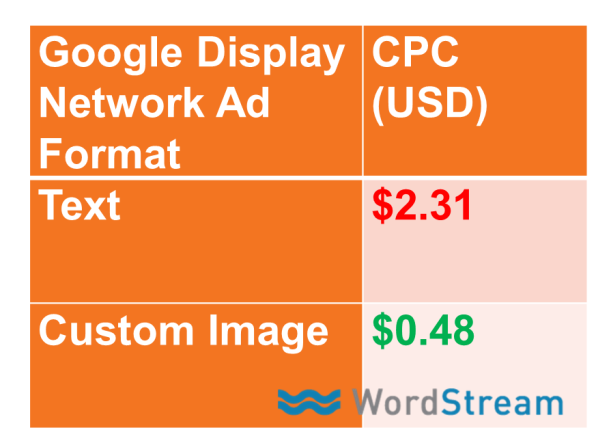 Content remarketing image ads CPC