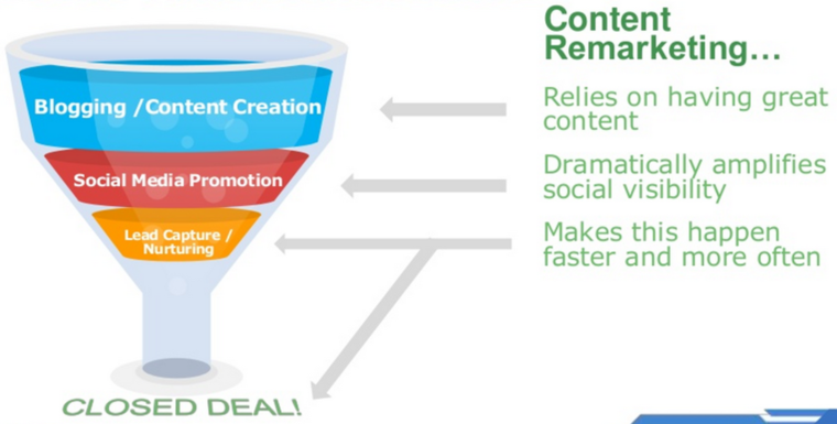 content marketing funnel
