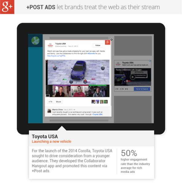 Content remarketing Google Post ad