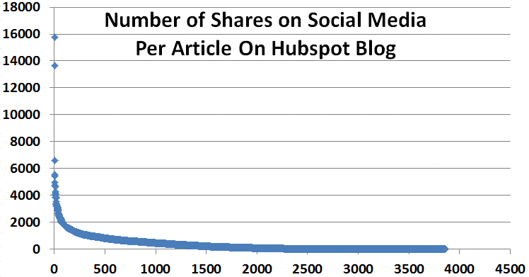 Content remarketing social media shares graph