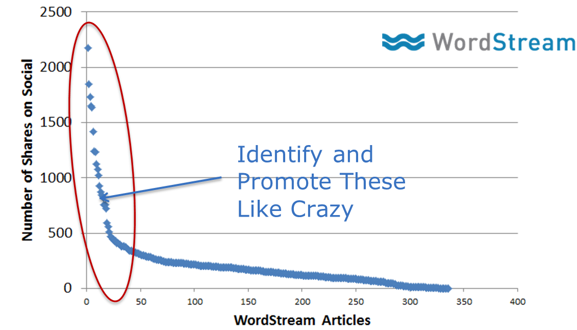 content vs. shares