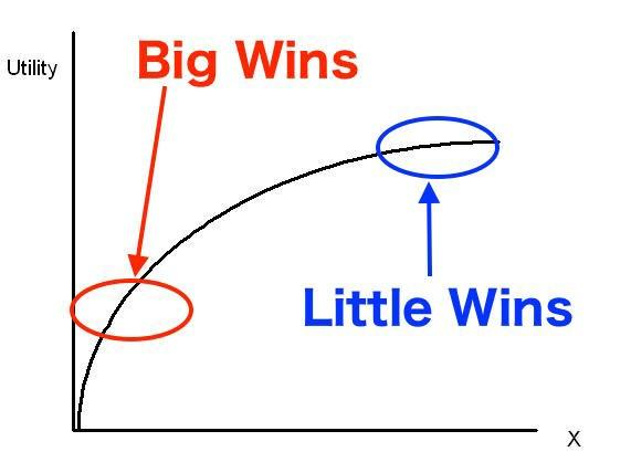 Conversion rate benchmarks big wins little wins graph