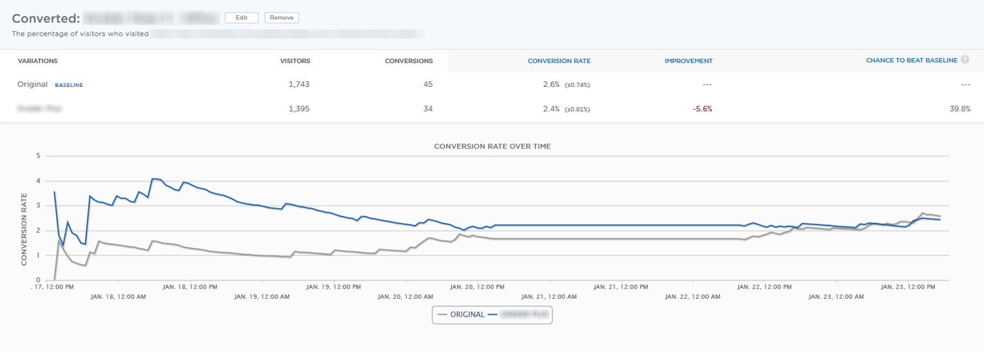 What's a Good Conversion Rate? (It's Higher Than You Think