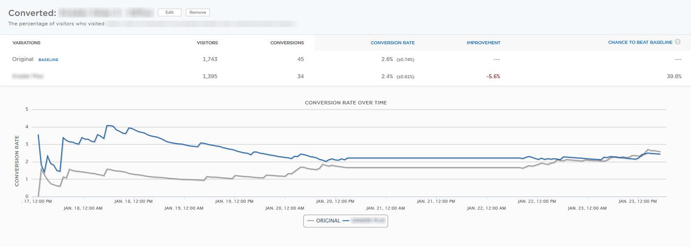 tests d'optimisation du taux de conversion