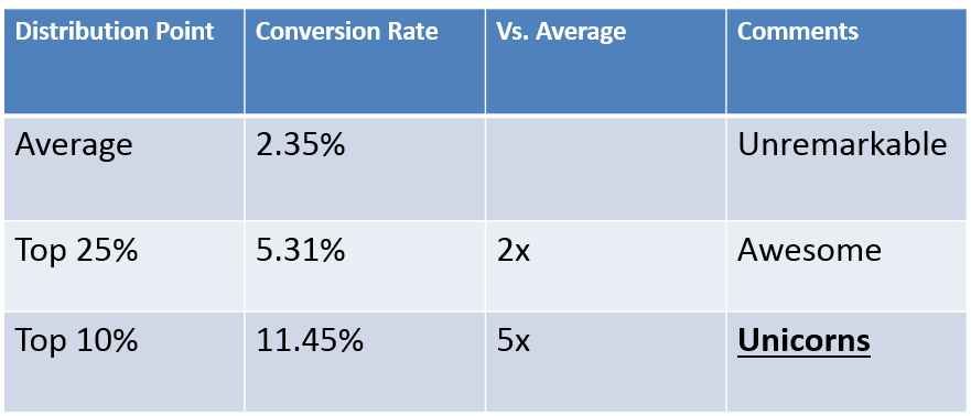 The average conversion rate is 2.35%