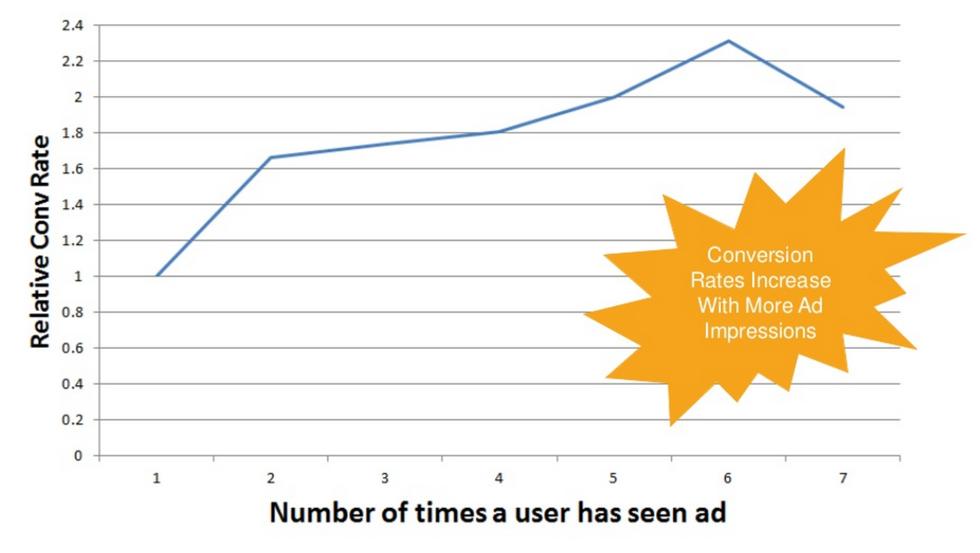 conversion rate optimization data