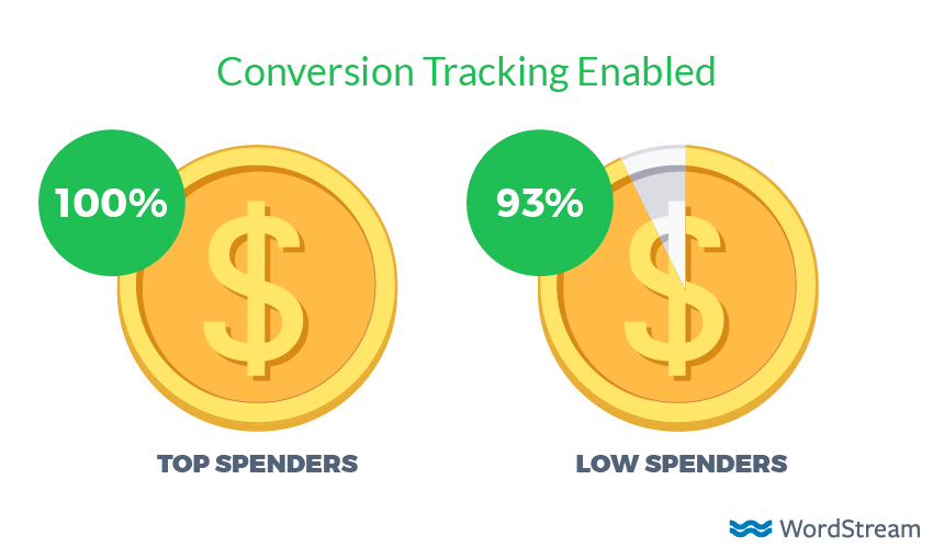 conversion tracking by adwords spend