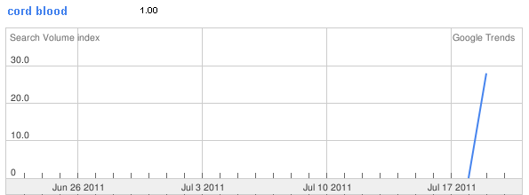 Cord Blood Search Volume