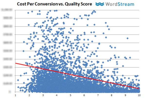 cpc vs. quality score