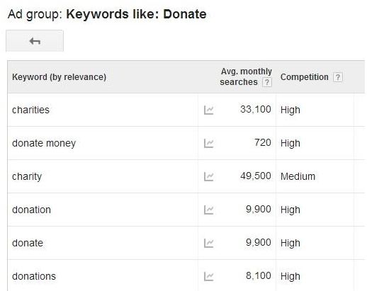 Creative PPC Ideas
