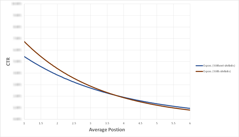 ctr by ad position