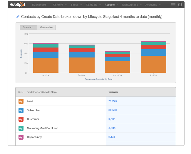 Curata content marketing HubSpot database tool
