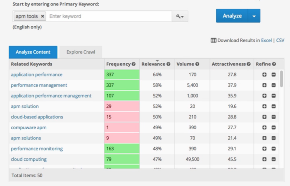 Curata content marketing tools MarketMuse keyword discovery