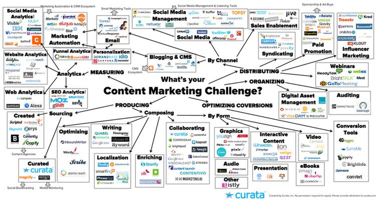 Curata content marketing tools
