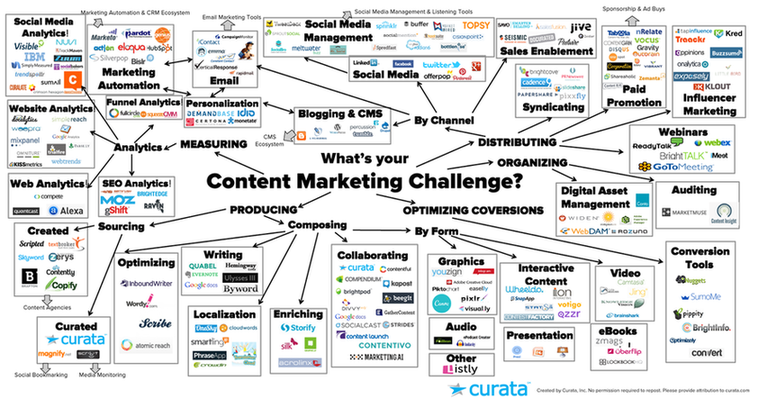 Curata content marketing tools