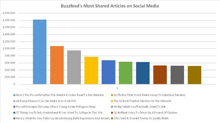 Curiosity gap BuzzFeed's most shared articles