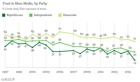 Curiosity gap Gallup Americans trust in media poll Republicans