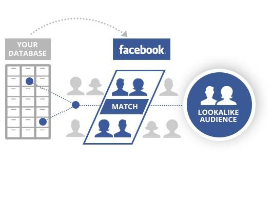 facebook advertising custom audiences