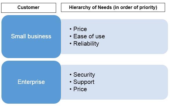 customer hierarchy of needs