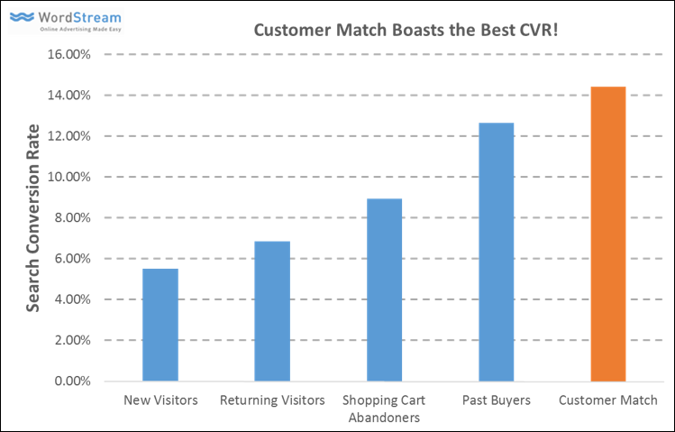 adwords customer match conversion rates
