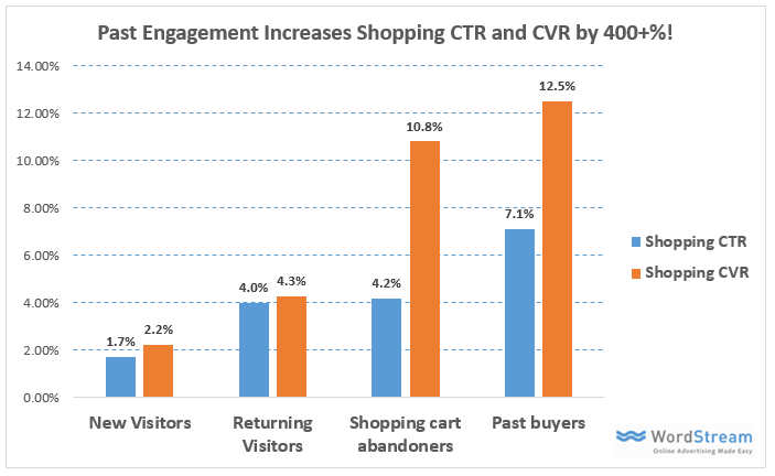 customer match for shopping campaigns