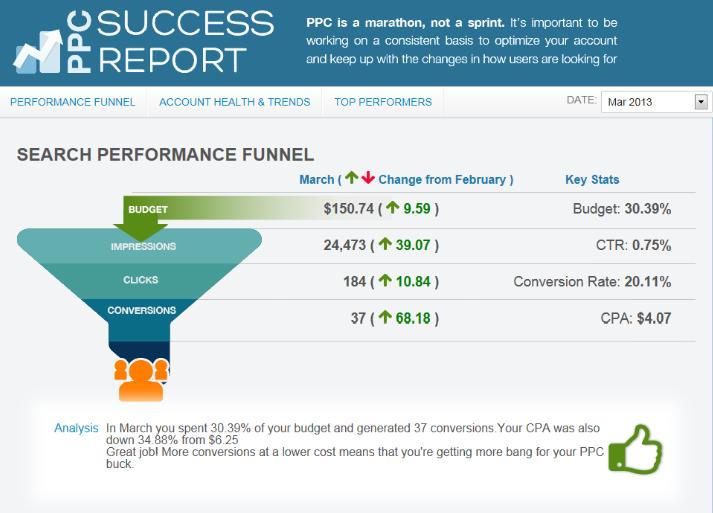 wordstream success report